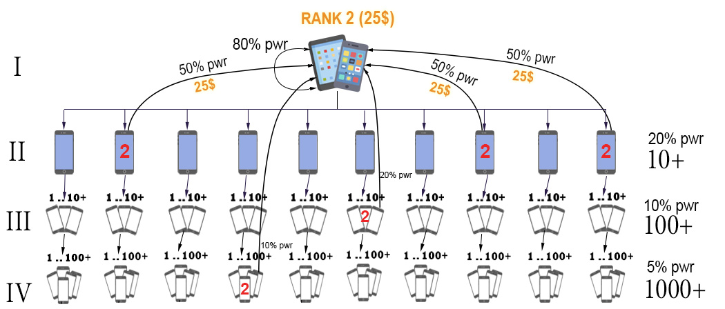 BatMiner Network Ранг 2